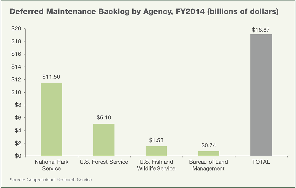 Federal Land Management: Deferred Maintenance Backlog by Agency, Fiscal Year 2014 (in billions of dollars)