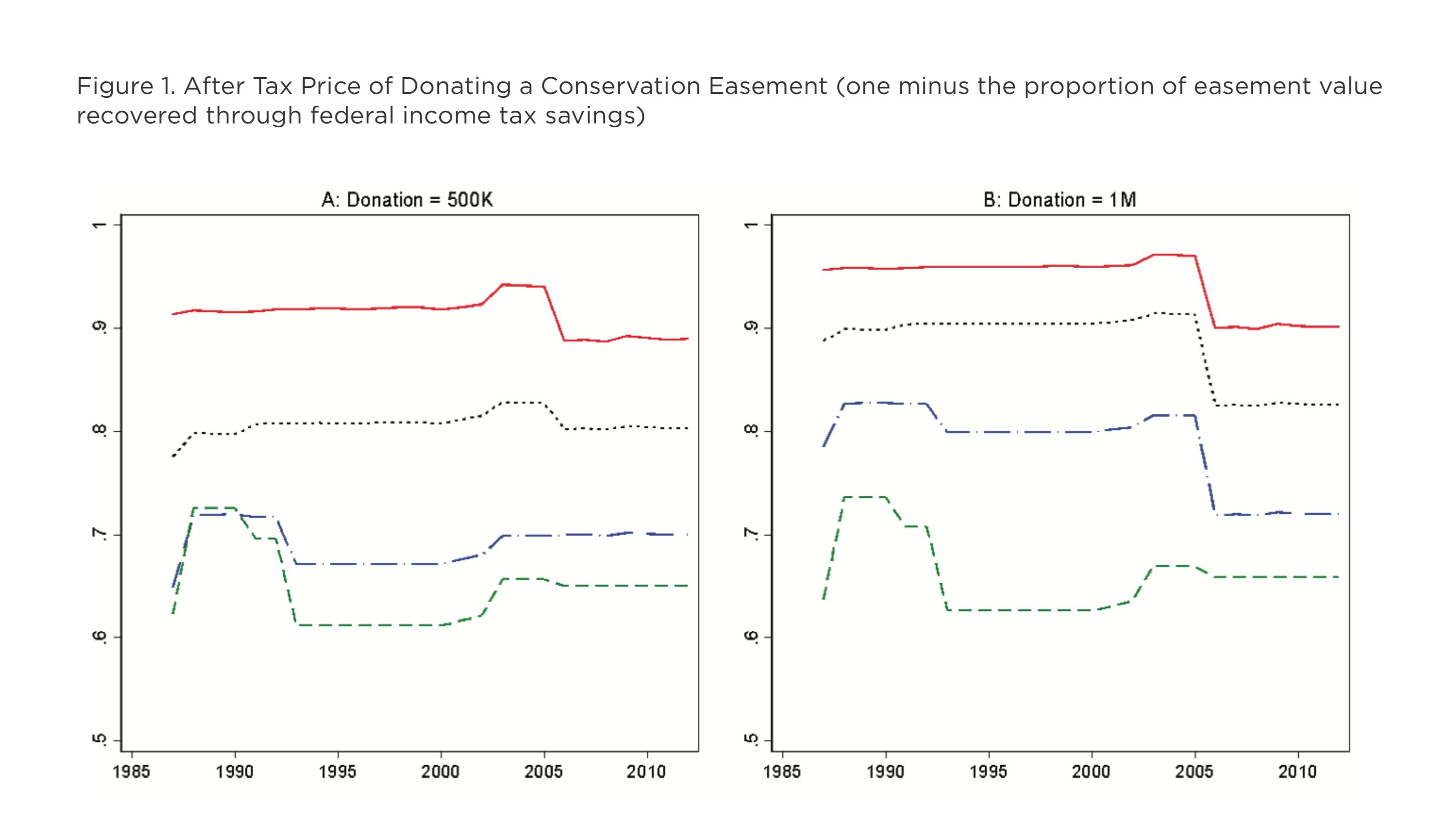 The Conservation-Easement Conundrum