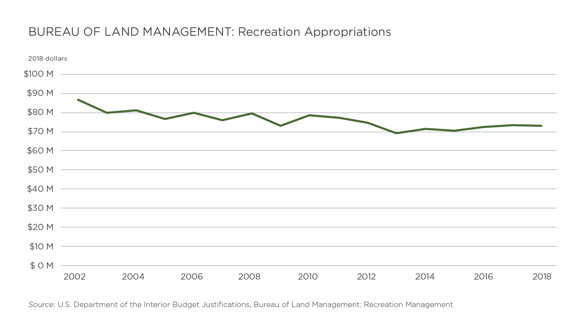 How We Pay to Play: Funding Outdoor Recreation on Public ...