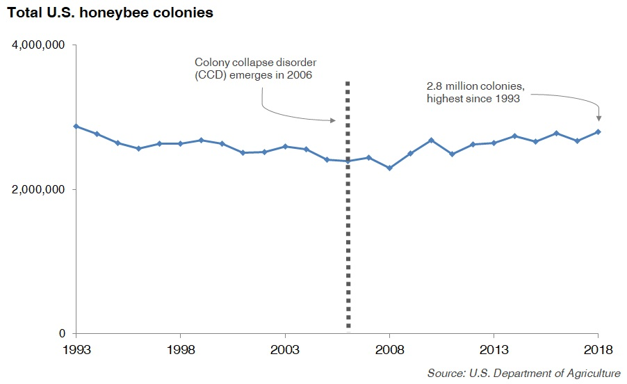 https://www.perc.org/wp-content/uploads/2019/07/us-honeybee-colonies-2018.jpg