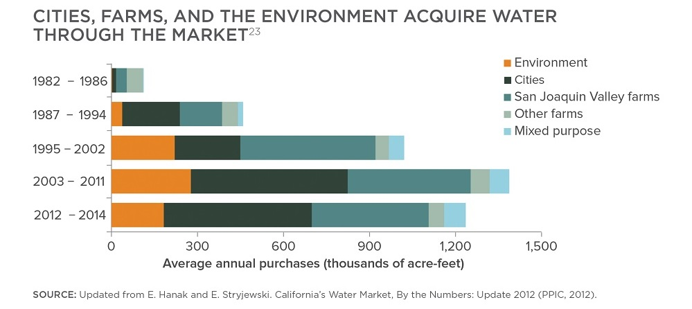 California Water Market Average annual purchases by sector (thousands of acre-feet) 1982-2014 updated from Hanak and Stryjewski