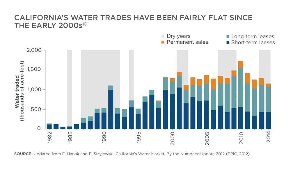 California's Water Trades 1982-2014 (updated from E. Hanak and E. Stryjewski)