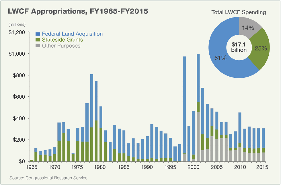 Land and Water Conservation Fund: Congressional Appropriations 1965-2015