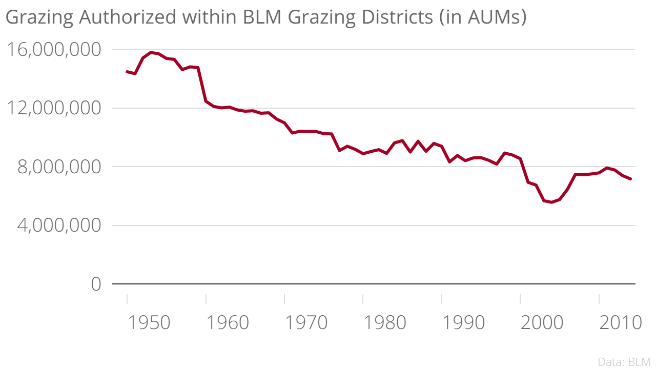 grazing authorized in blm grazing districts in aums authorized aums chartbuilder png on effects essay junk on health of ill food