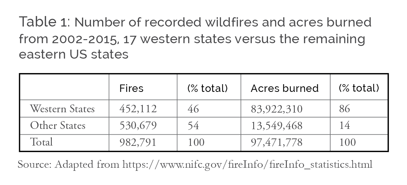 Clearing the Smoke from Wildfire Policy: An Economic Perspective